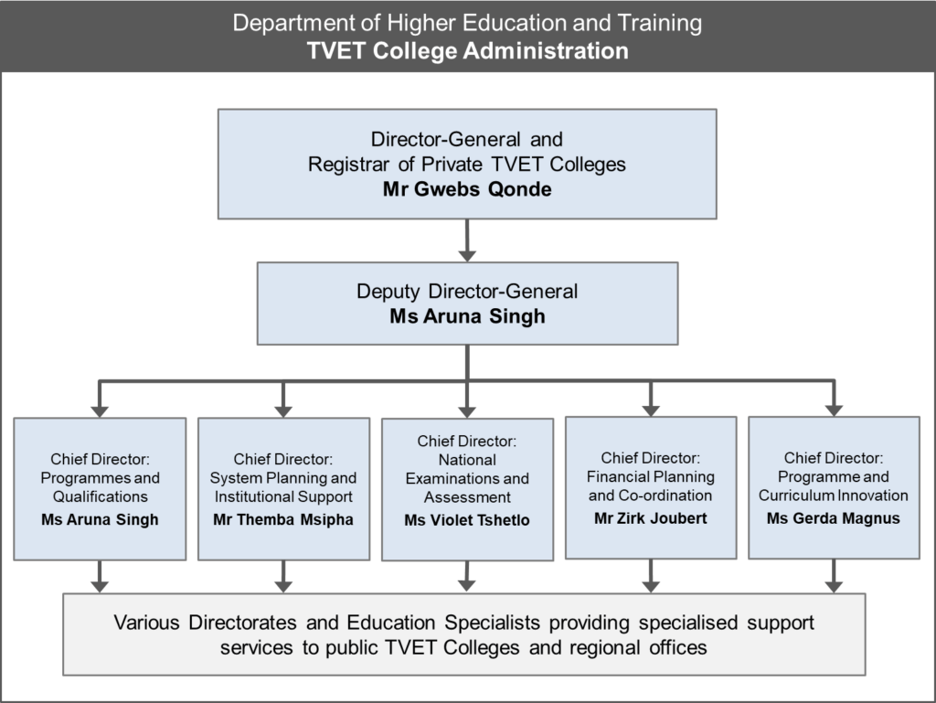 Public TVET College courses and information
